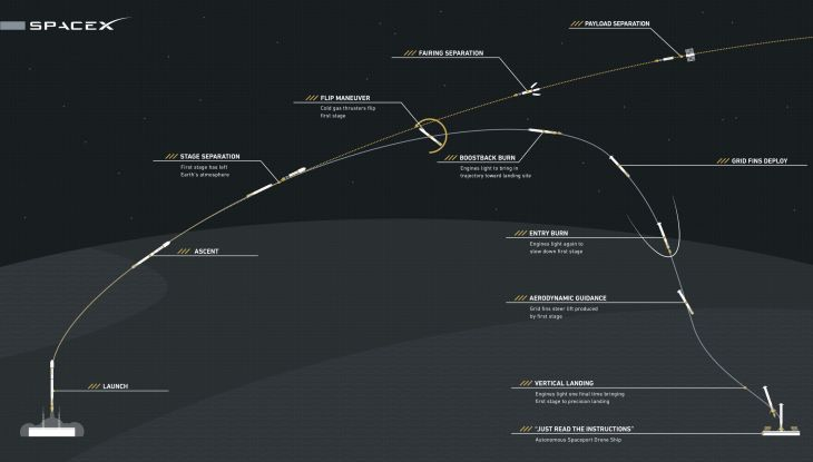 Falcon_9_First_Stage_Reusability_Graphic.jpg